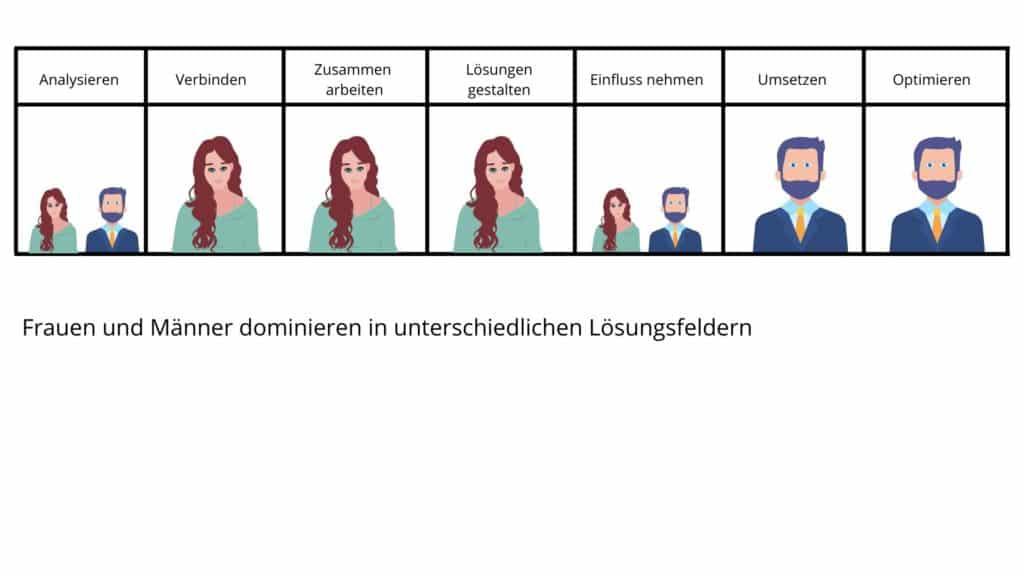 Newsletter Mario Büsdorf Frauen im Vertrieb